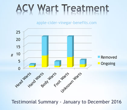 Summary of Warts removal Testimonials